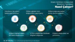 Kripto Para Resmi Gazete de Yayınlanan Açıklama